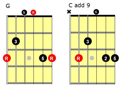 Terry Teaches Guitar » Ringing Open Chords