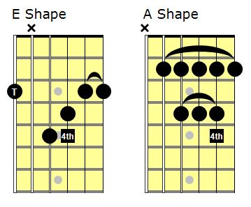 Moveable sus 4 chord shapes