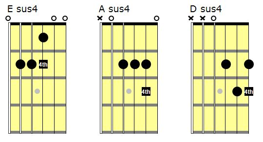 Terry Teaches Guitar » Chord Ornaments – The Sus 4 Chord