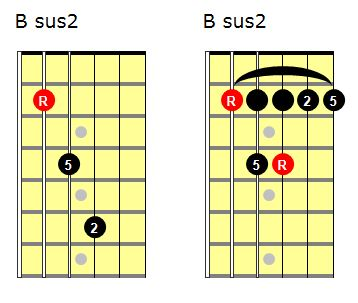 Sus 2 chord shapes