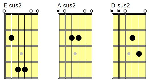 Open sus 2 chord shapes