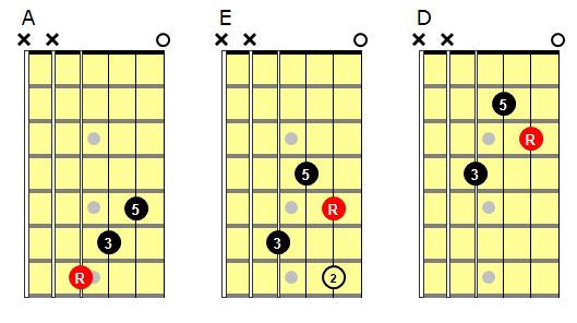 Chord boxes